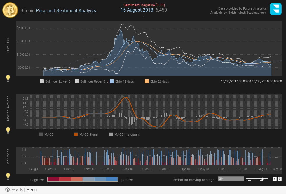 Bitcoin Price and Sentiment Analysis
