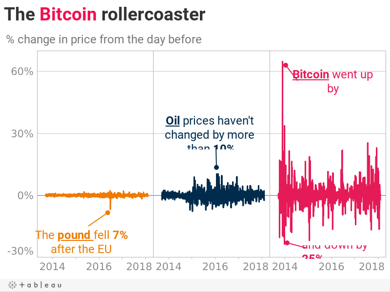 The Bitcoin rollercoaster