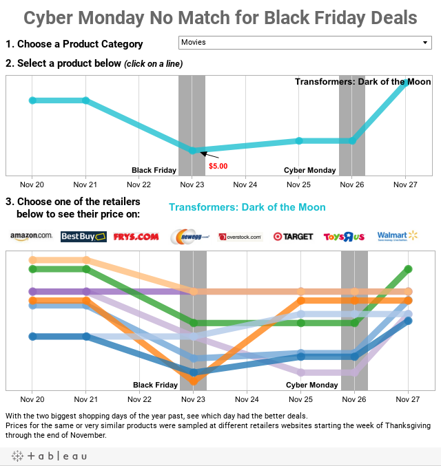 Cyber Monday No Match for Black Friday Deals