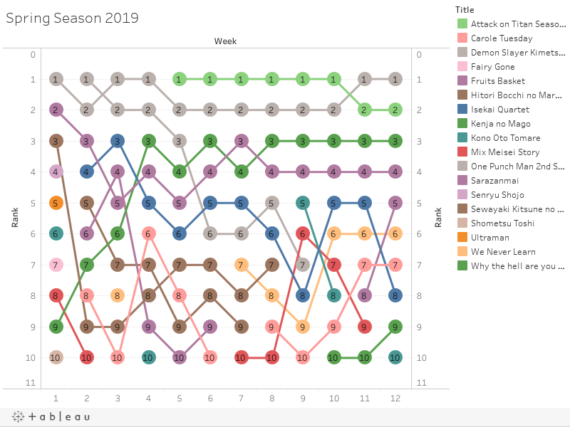 Graph of the top 11 anime series this season including One Punch Man at #1, Demon Slayer at #2, and Fruits Basket at #3. Demon Slayer and Fruits Basket have moved down since last week.