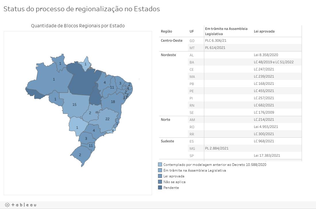 Status do processo de regionalização no Estados