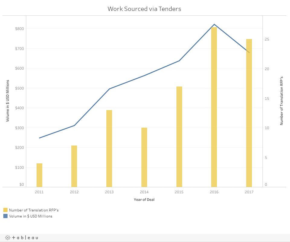 Work Sourced via Tenders DB