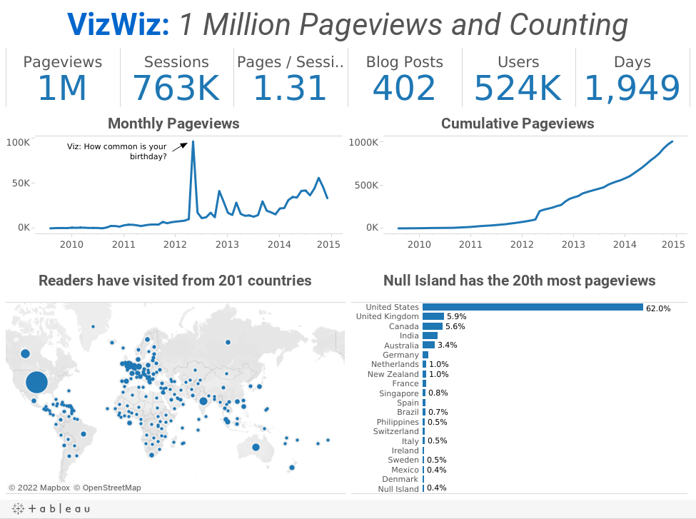 VizWiz: 1 Million Pageviews and Counting