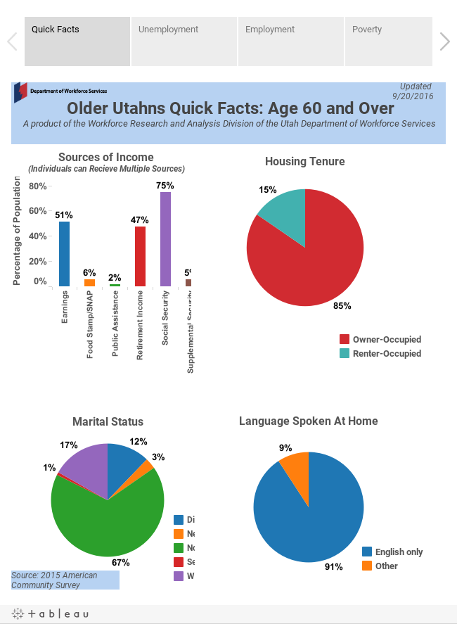 Older Utahns Fact Book