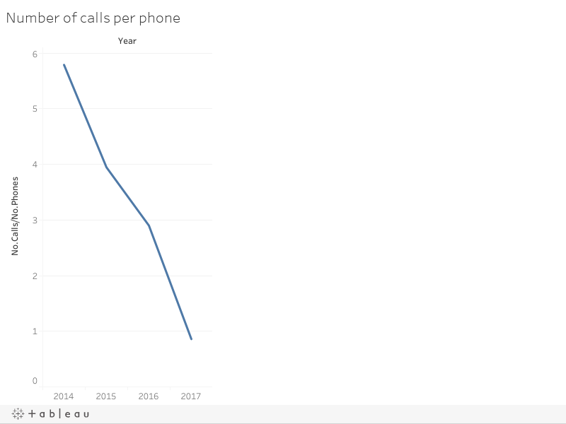 Number of calls per phone