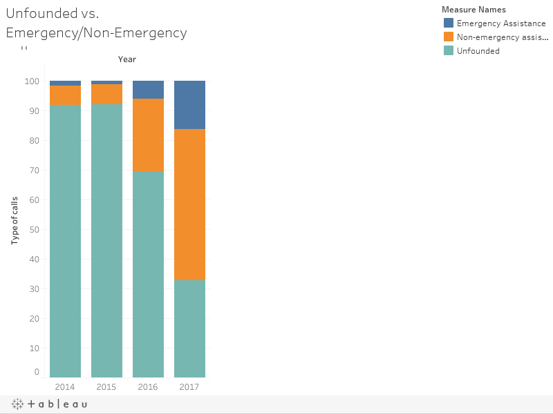 Unfounded vs. Emergency/Non-Emergency calls