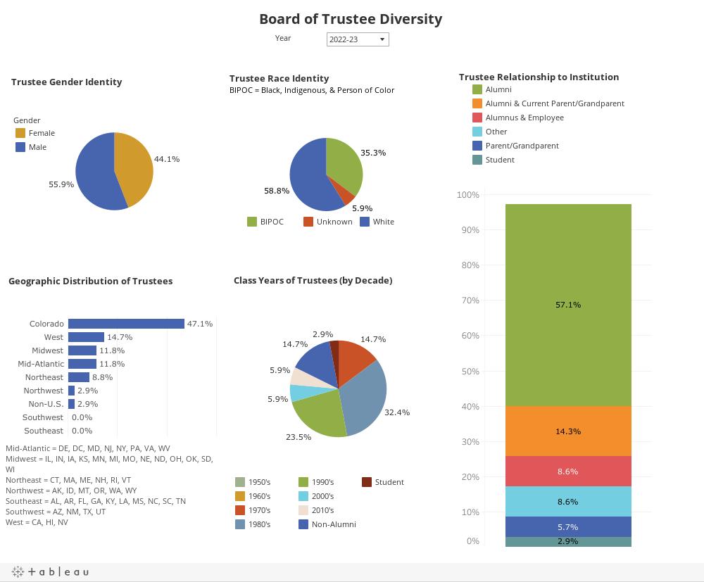 Board of Trustee Diversity