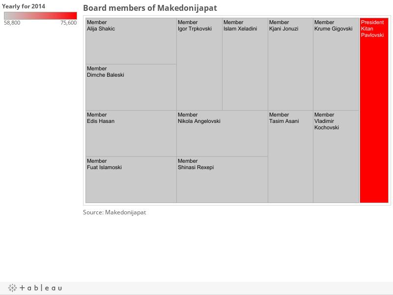 Board members of Makedonijapat