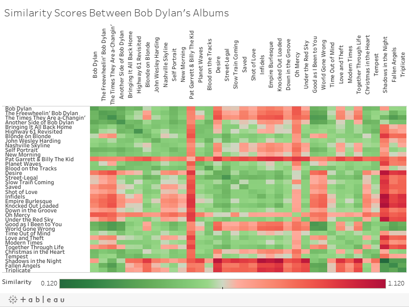 Similarity Scores Between Bob Dylan's Albums