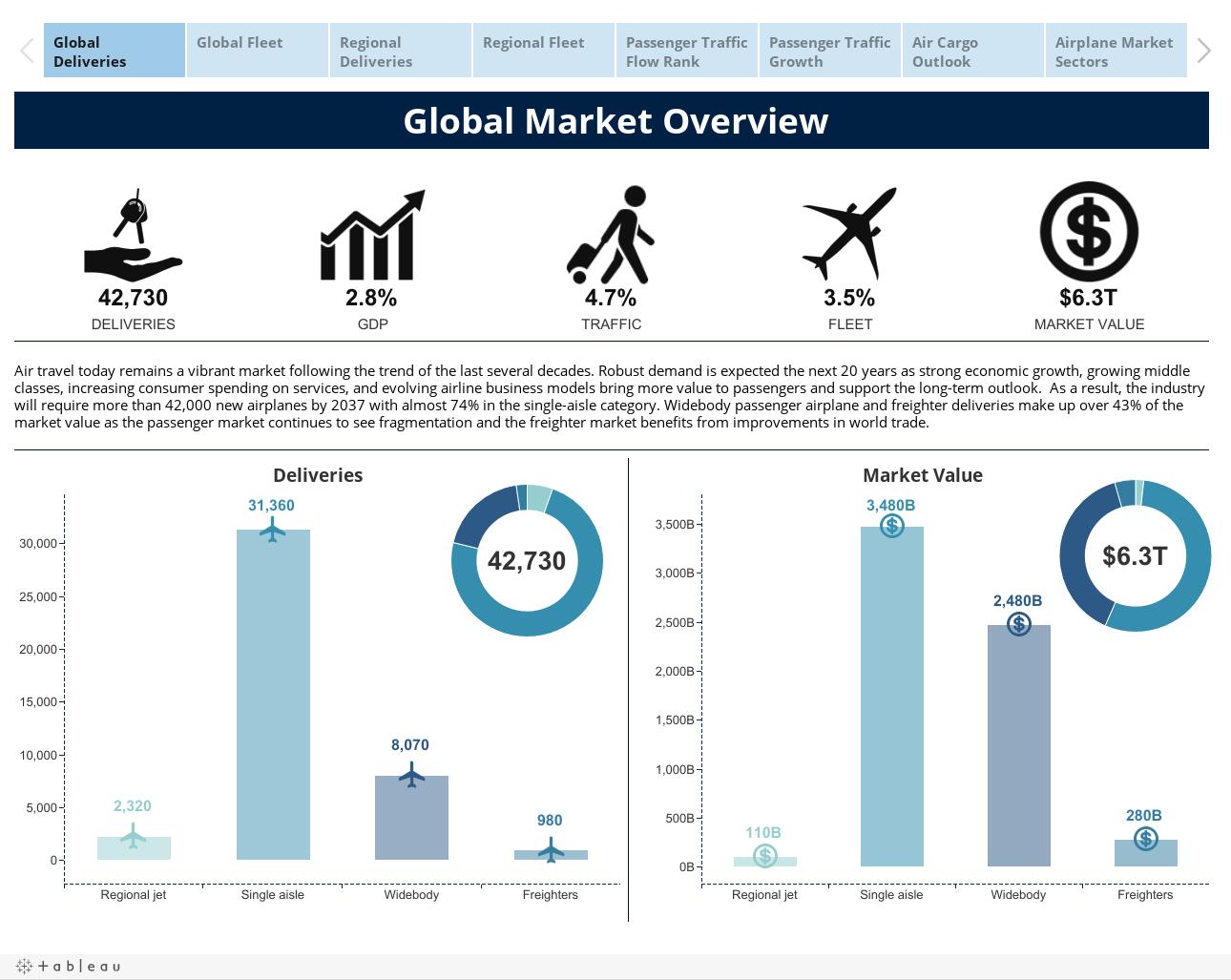 Commercial Market Outlook