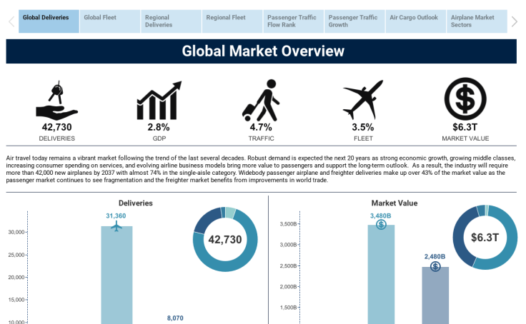 Data Visualizations For Content Marketing Tableau Public