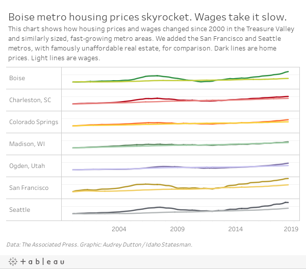 Boise housing: Sale prices up, as real estate outpaces wages