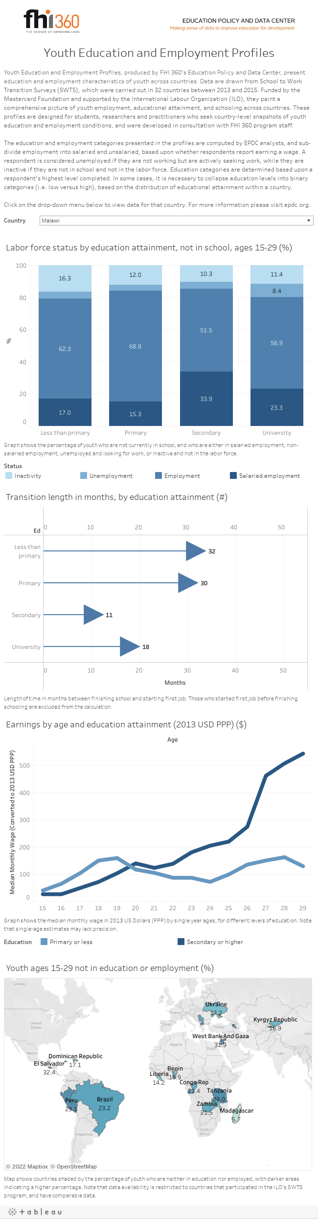 Youth Education and Employment Profiles
