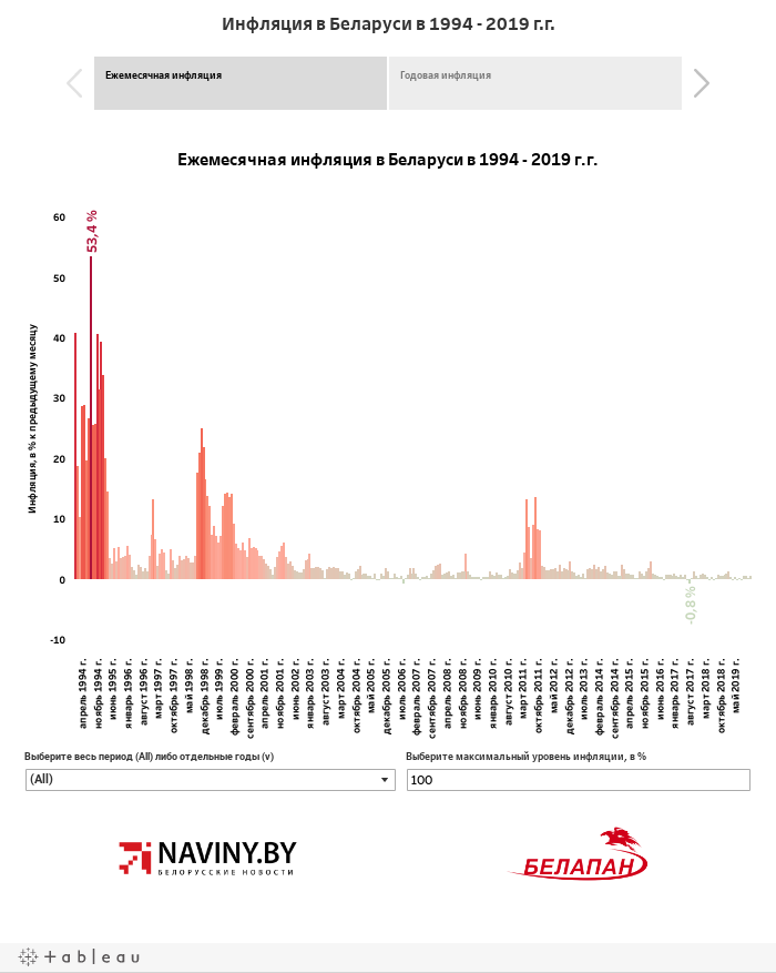 Инфляция в Беларуси в 1994 - 2017 г.г.