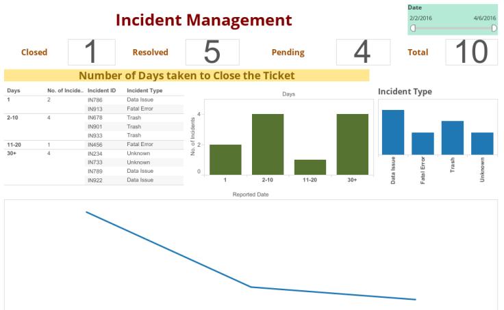 Overview - Incident Management - Hemanth | Tableau Public
