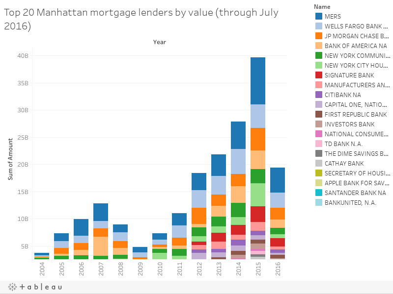 Top 20 Manhattan mortgage lenders by value (through July 2016)