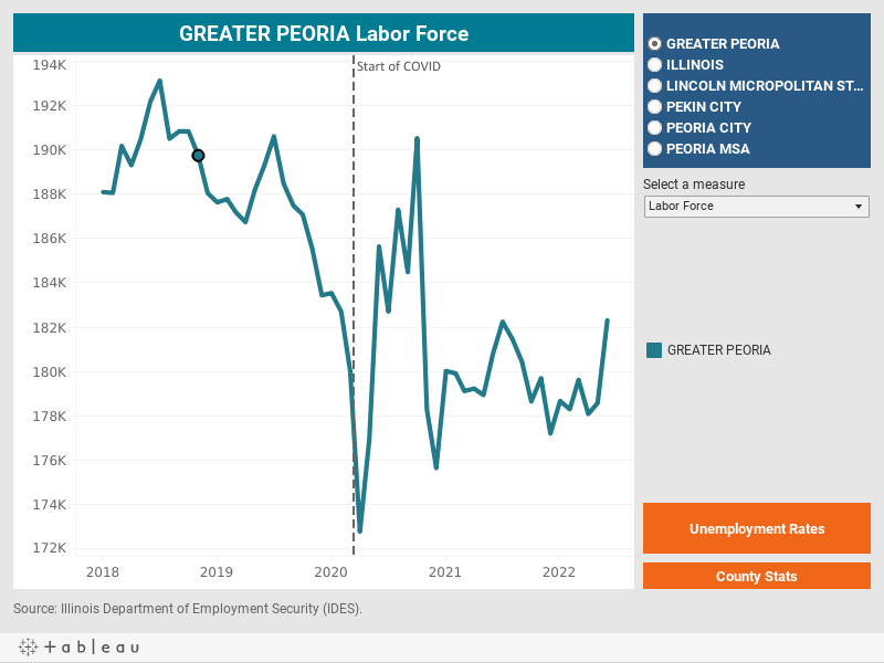 Labor Force Stats