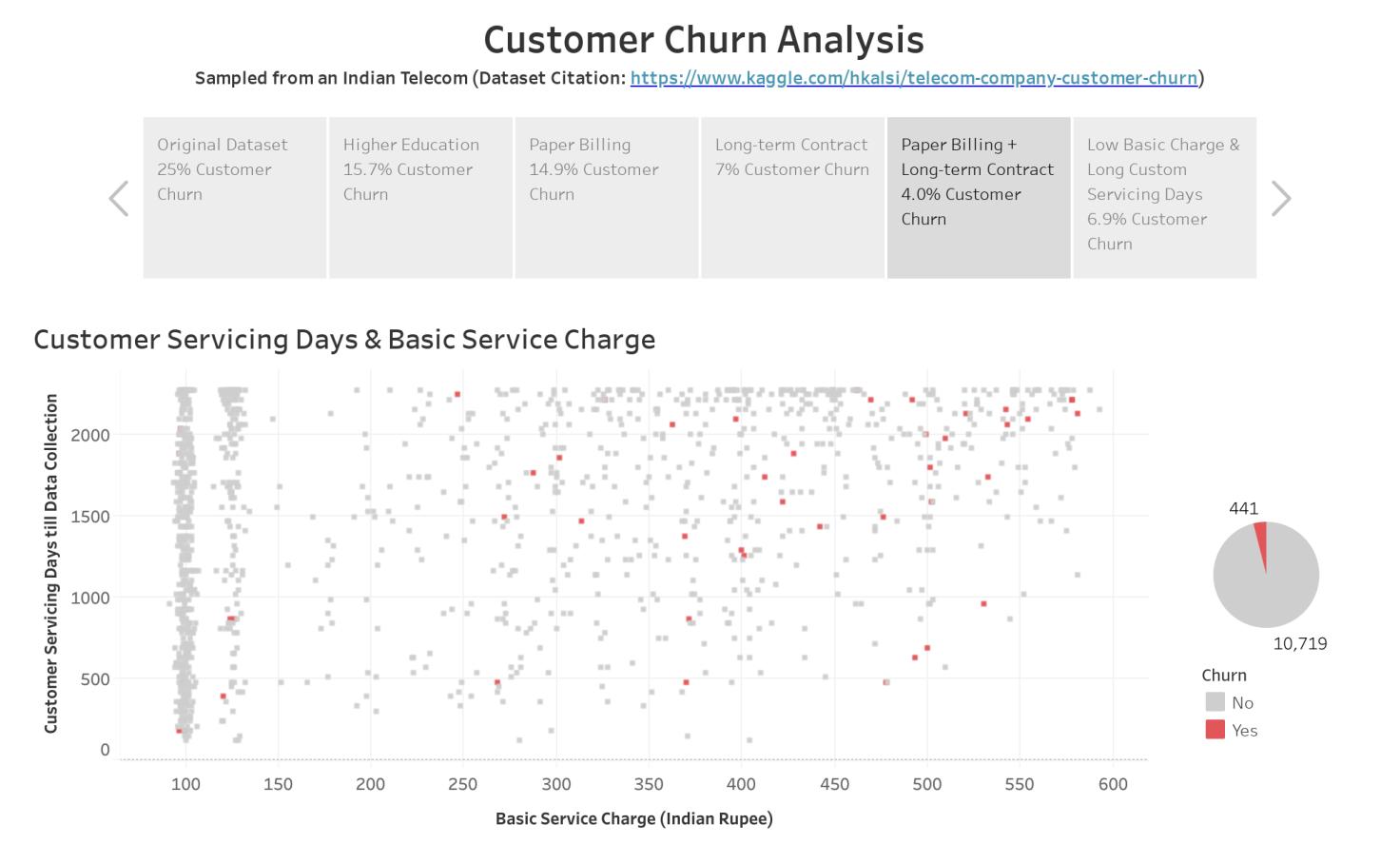 Telecom Customer Churn Analysis - Chris Sun   Tableau Public
