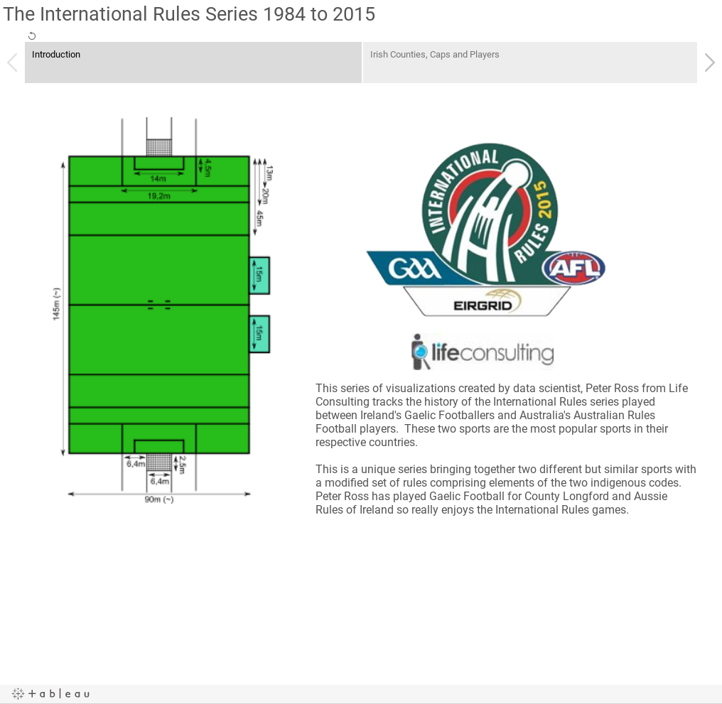 The International Rules Series 1984 to 2015