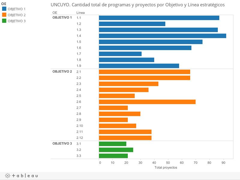 UNCUYO. Cantidad total de programas y proyectos por Objetivo y Línea estratégicos