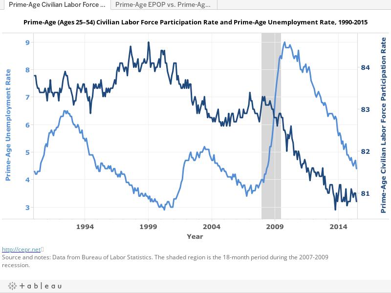 blogs freeexchange workers recession
