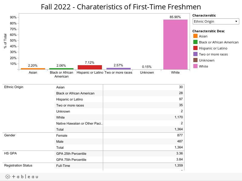 Fall 2015 - Charateristics of First-Time Freshmen