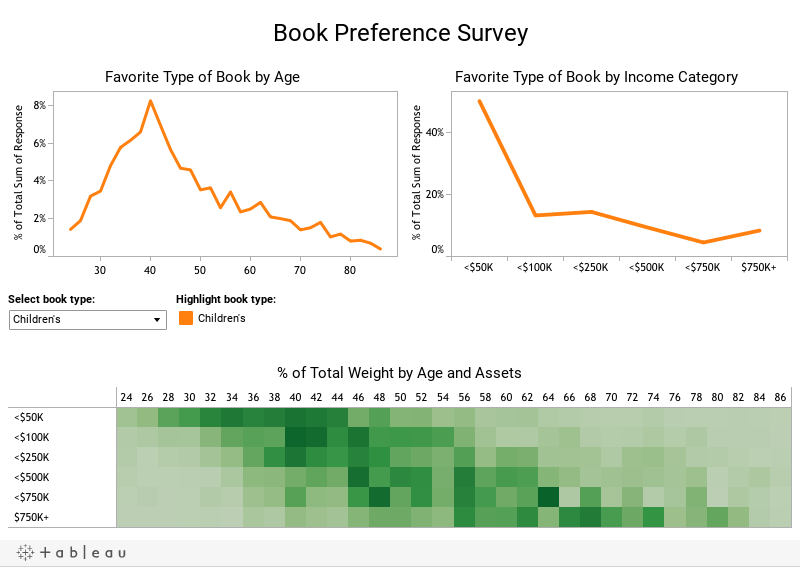 Book Preference Survey