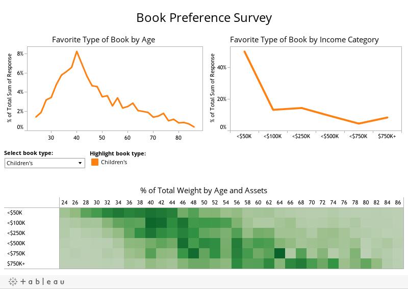 Book Preference Survey