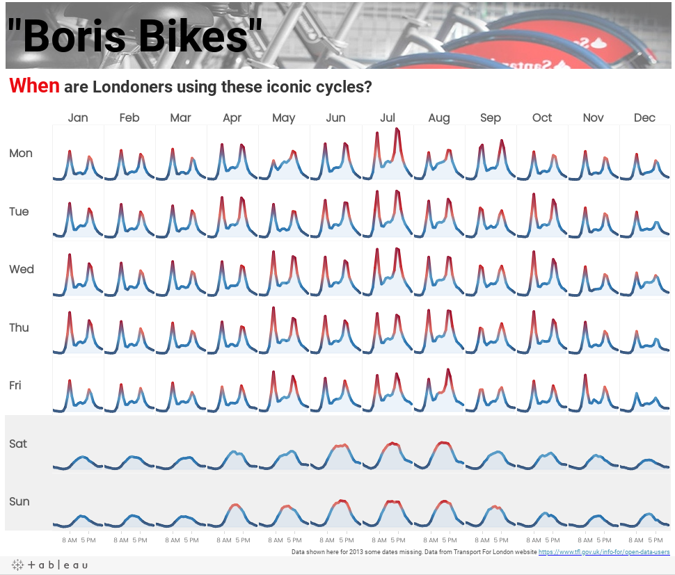 2013 Boris Bike Daily Usage