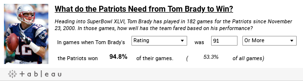 What do the Patriots Need from Tom Brady to Win?