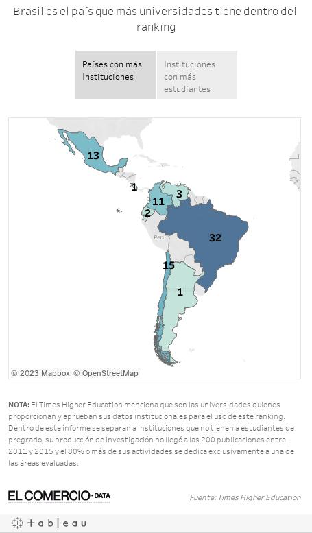 Brasil es el país que más universidades tiene dentro del ranking