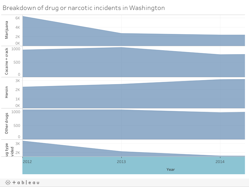 Breakdown of drug or narcotic incidents in Washington