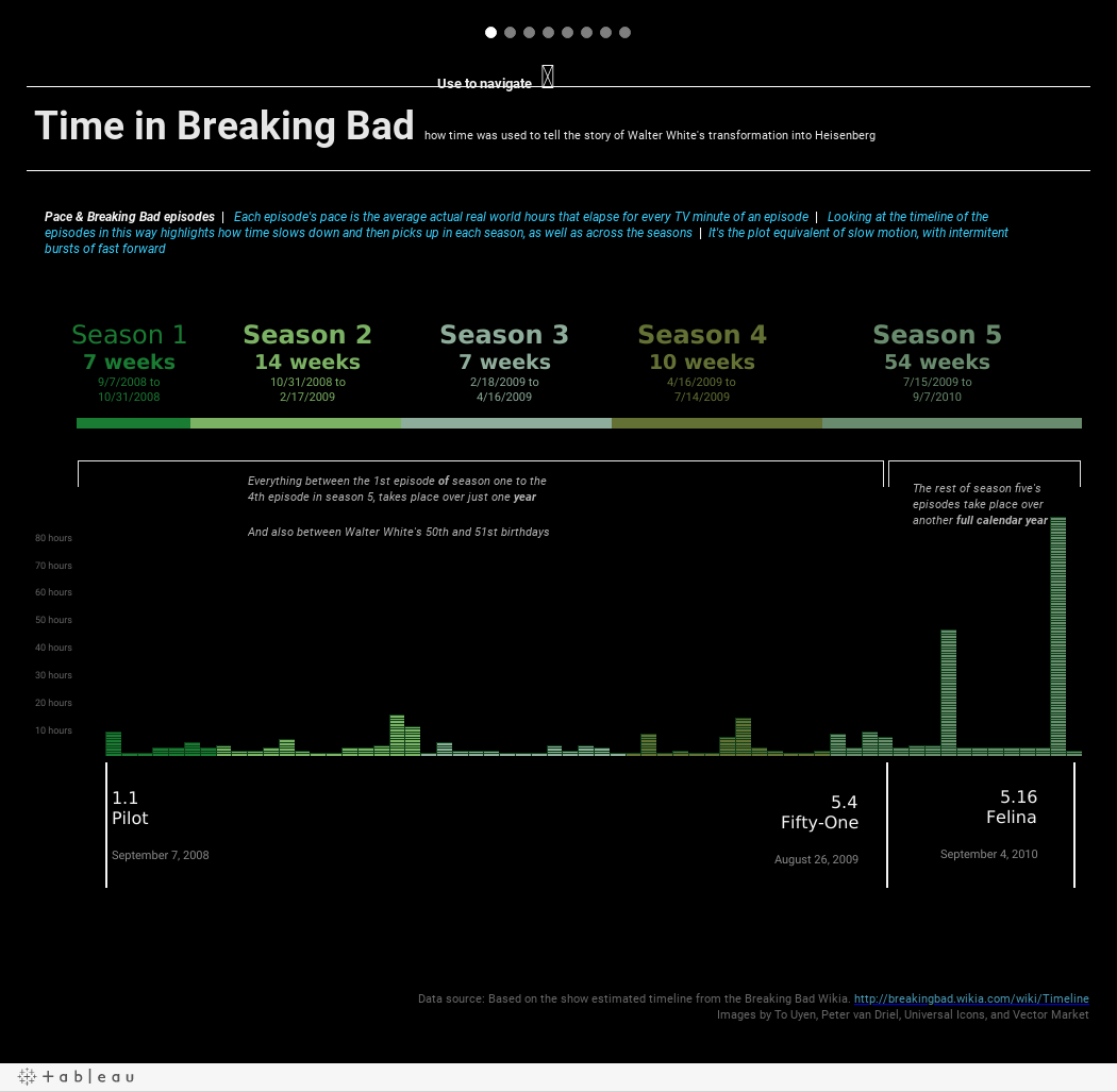 Time in Breaking Bad