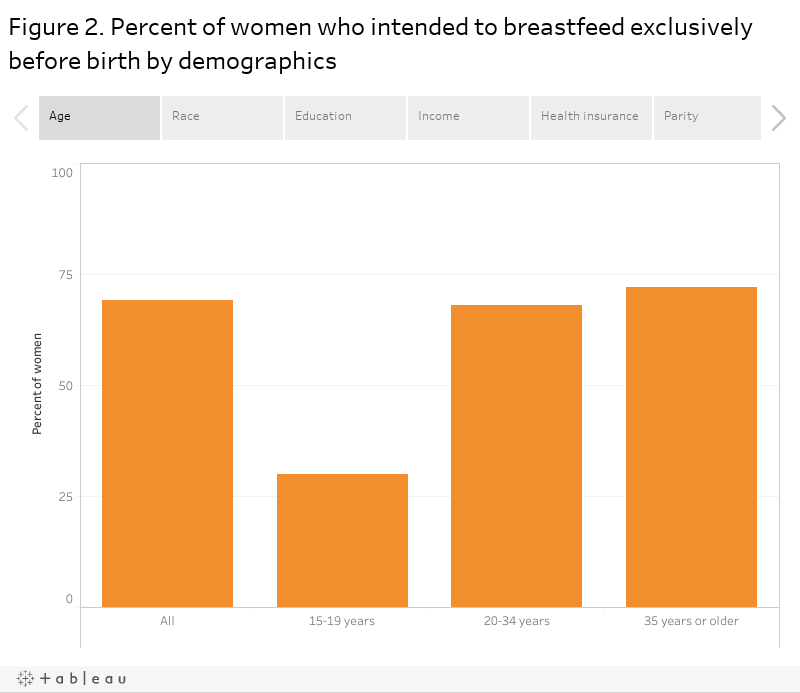 Figure 2. Percent of women who intended to breastfeed exclusively before birth by demographics