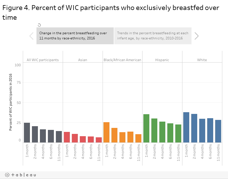 Figure 4. Percent of WIC participants who exclusively breastfed over time