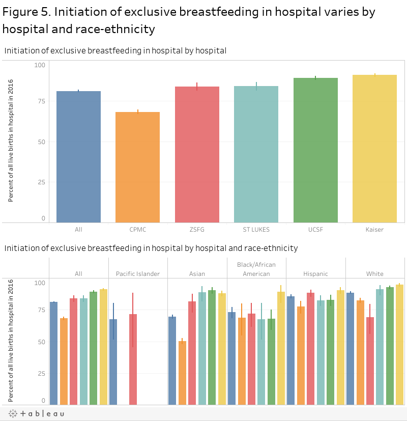 Figure 5. Initiation of exclusive breastfeeding in hospital varies by hospital and race-ethnicity