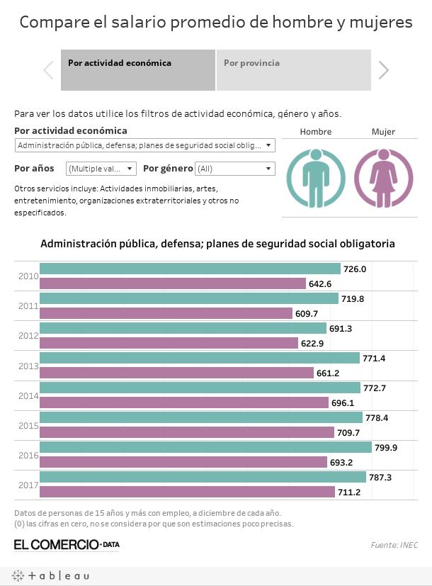 Compare el salario promedio de hombre y mujeres