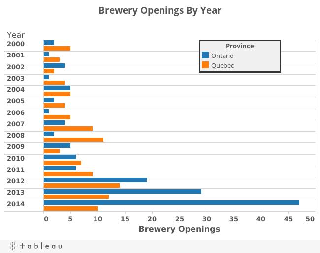 Ouvertures de brasseries par année - Ordinateur de bureau
