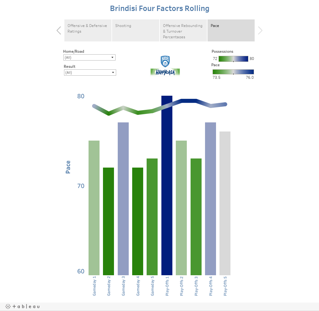 Brindisi Four Factors Rolling