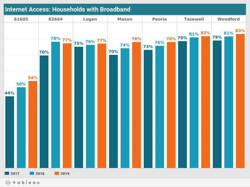 Households Access