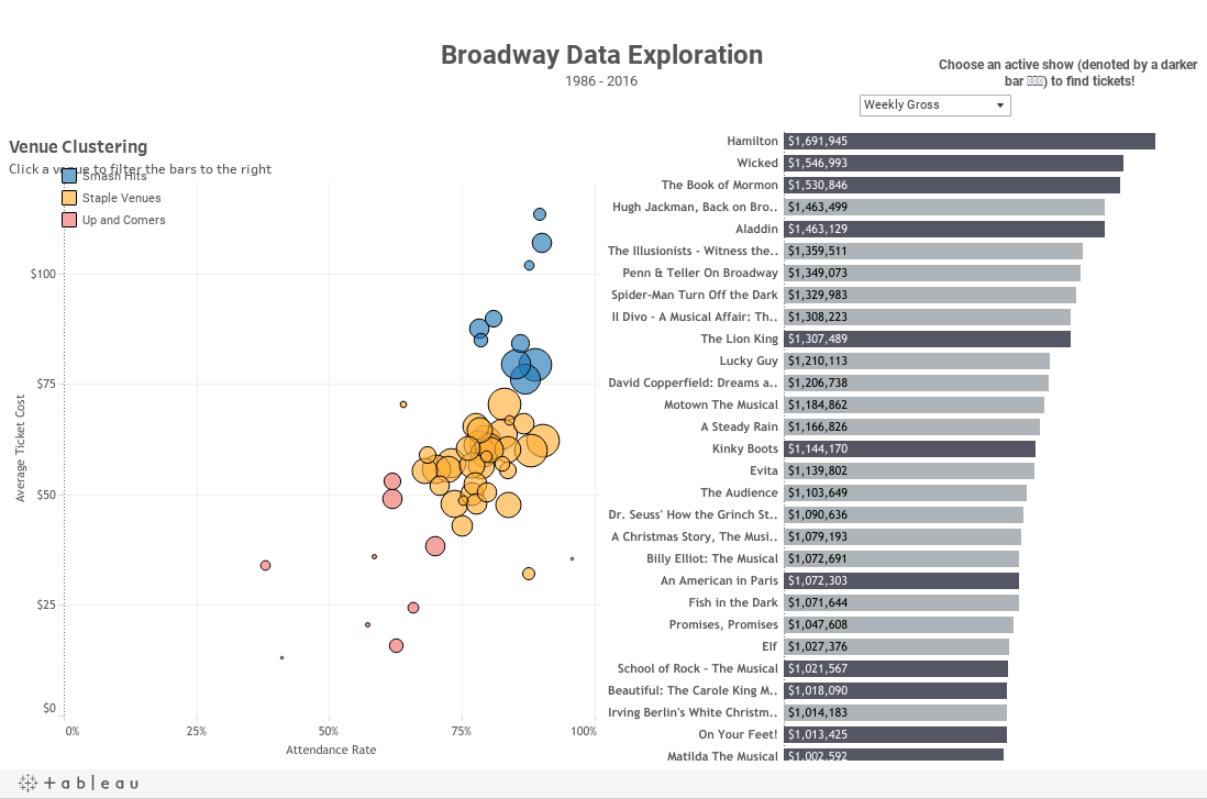 Broadway Data Exploration