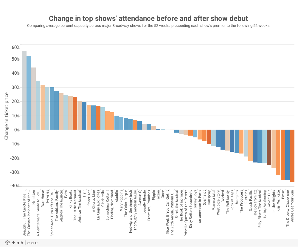 Change in top shows' attendance before and after show debutComparing average percent capacity across major Broadway shows for the 52 weeks preceeding each show's premier to the following 52 weeks