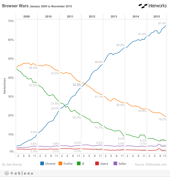 Browser Wars January 2009 to November 2015