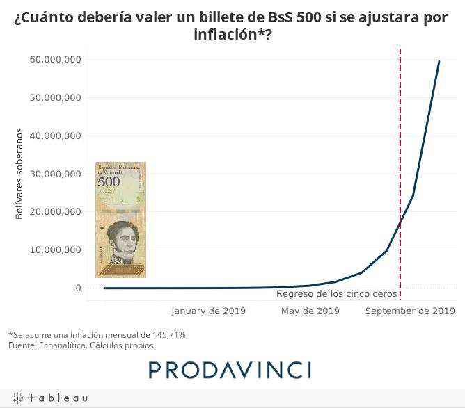 ¿Cuánto debería valer un billete de BsS 500 si se ajustara por inflación*?