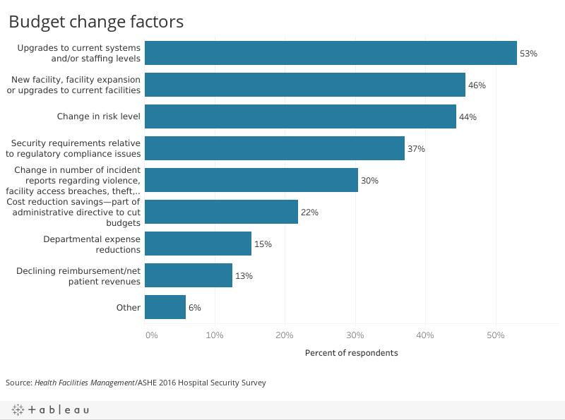 Top factors influencing security budget change