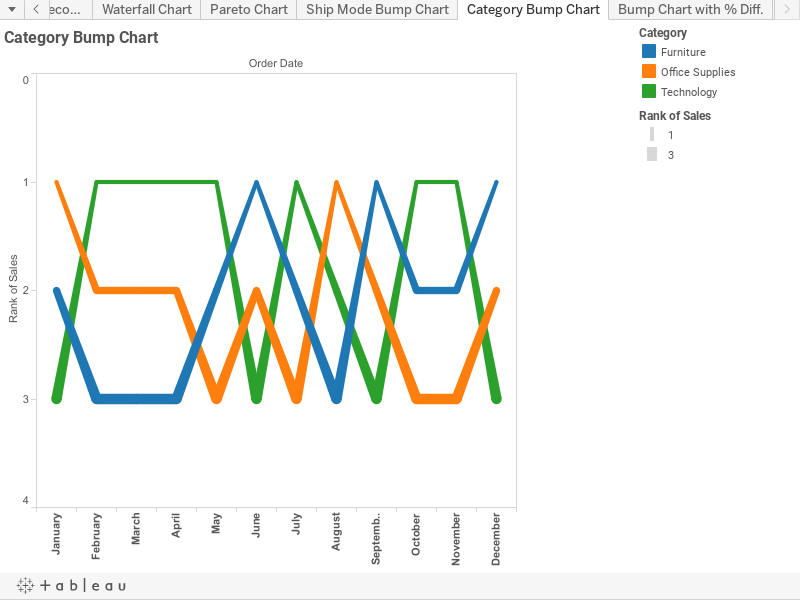 Category Bump Chart