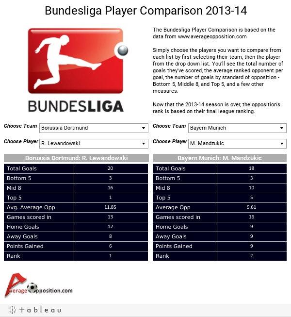 Bundesliga Player Comparison 2013-14