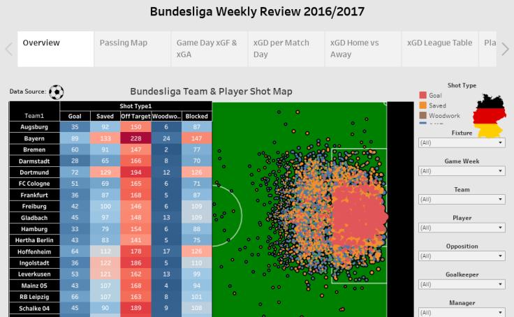 Bundesliga 2016 2017 season post game visuals alex rathke tableau public - Last season bundesliga table ...