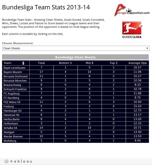 Bundesliga Team Stats 2013-14