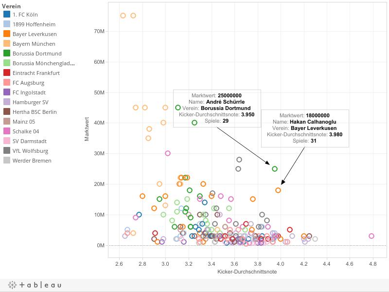 Marktwert und Kicker-Durchschnittsnote pro Bundesliga-Spieler